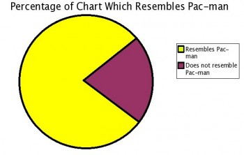 Percentage of Chart Which Resembles Pac-Man