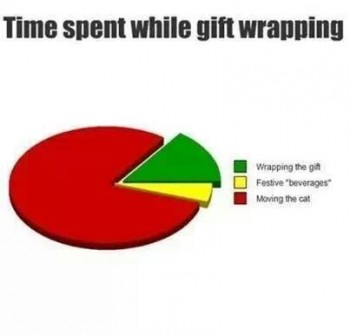 Time spent gift wrapping