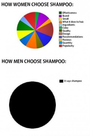 Shampoo: men v women
