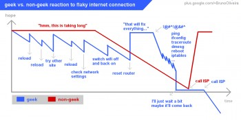 Flaky internet connection reaction