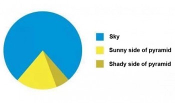 Useful Pie Chart