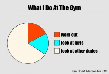Time spent at the gym